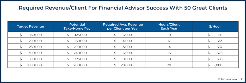 Client For Financial Advisor Success With 50 Great Clients