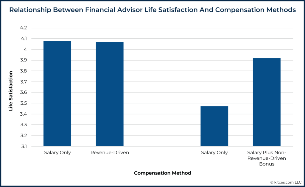 06 Relationship Between Financial Advisor Life Satisfaction And Compensation Methods