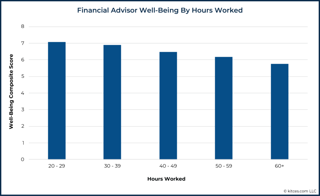 07 Financial Advisor Well-Being By Hours Worked