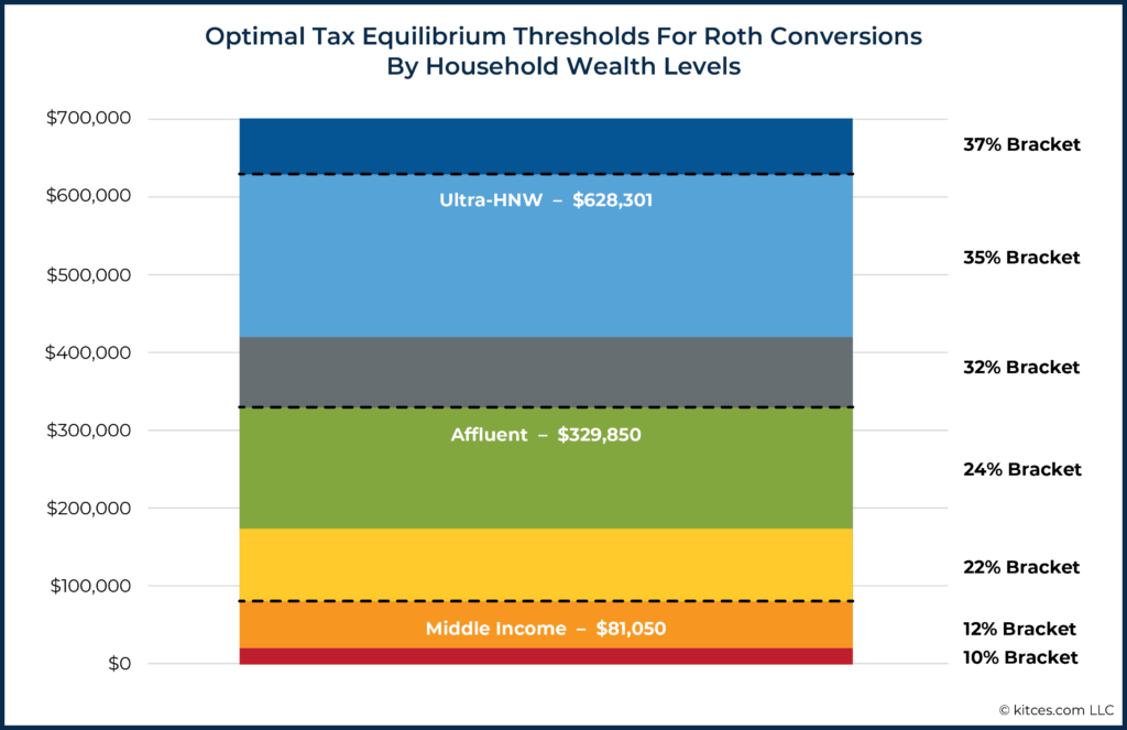 Optimal Tax Equilibrium Thresholds For Roth Conversions By Household Wealth Levels