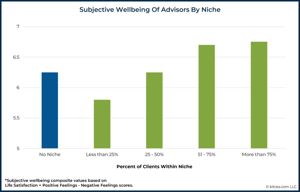 Subjective Wellbeing of Advisors By Niche