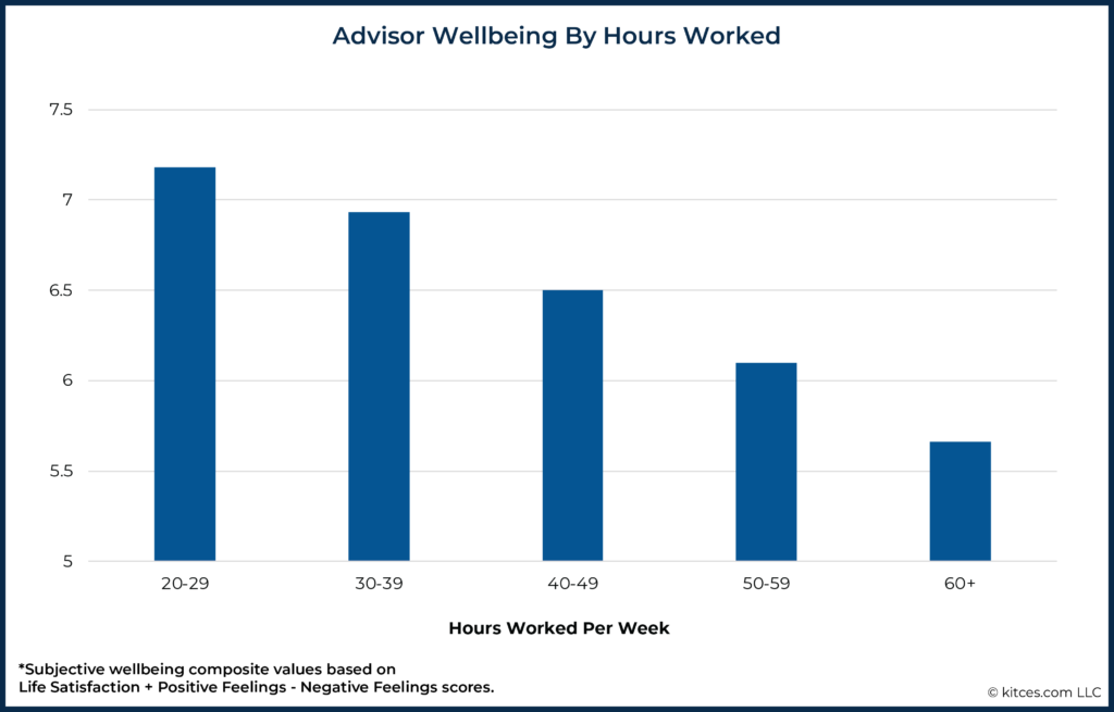Advisor Wellbeing By Hours Worked