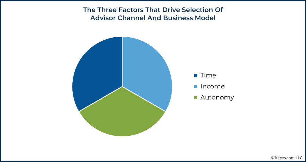 08 The Three Factors That Drive Selection Of Advisor Channel And Business Model