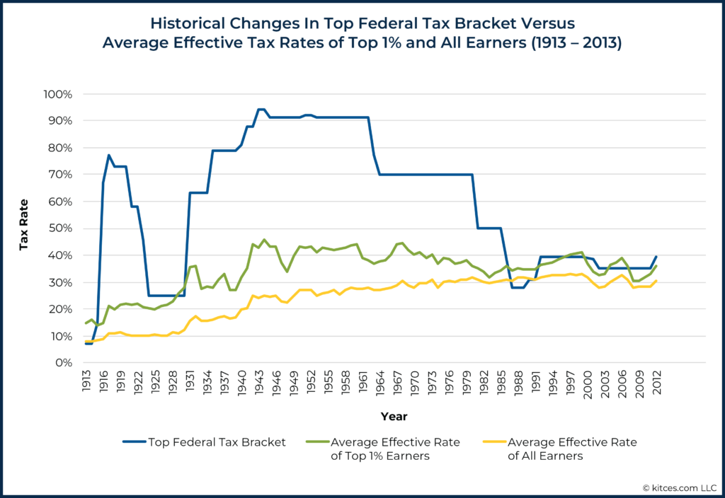 Historical Changes To Top Federal Tax Brackets