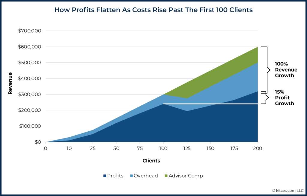 How Profits Flatten As Costs Rise Past The First 100 Clients