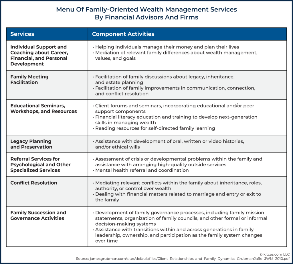 Menu Of Family-Oriented Wealth Management Services By Financial Advisors And Firms