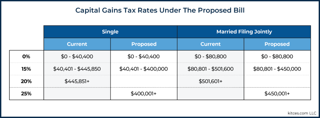 Capital Gains Tax Rates Under The Proposed Bill