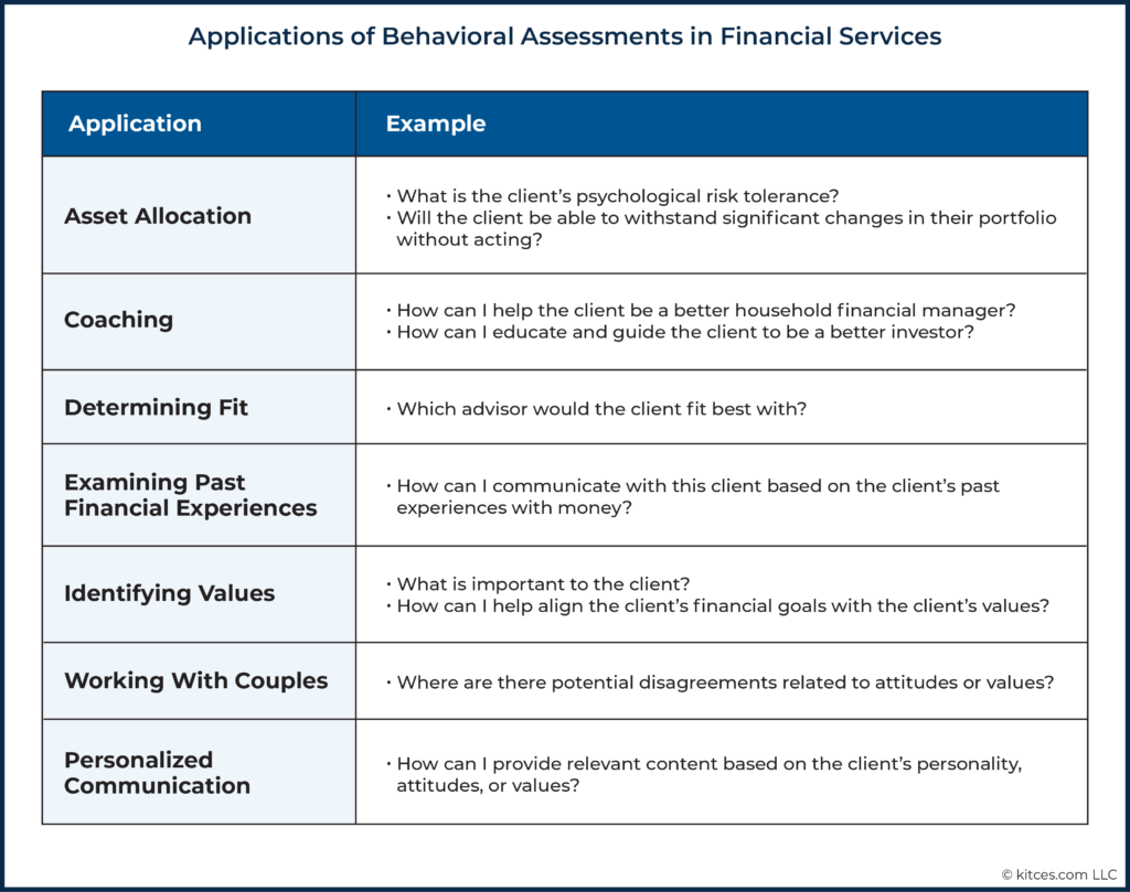 03 Applications of Behavioral Assessments in Financial Services