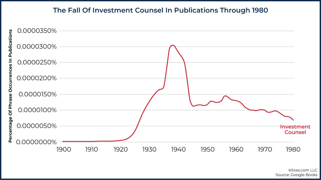 The Fall of Investment Counsels Through 1980