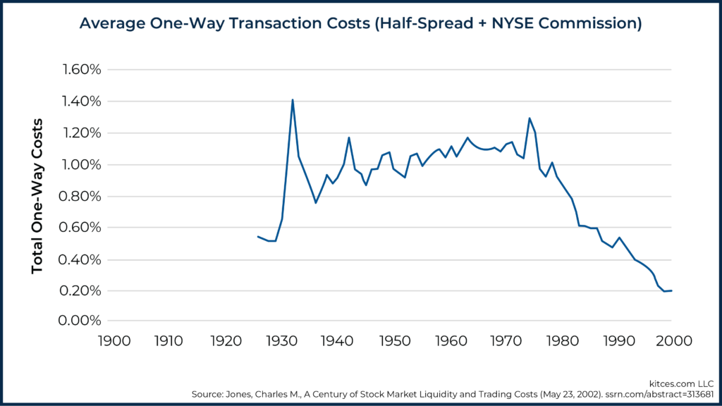 Average One-Way Transaction Costs