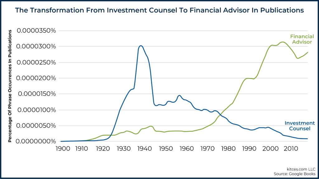 The Transformation from Investment Counsel to Financial Advisor