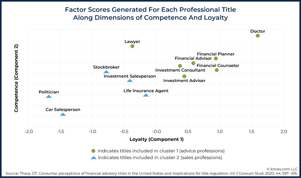 Factor Scores Generated For Each Professional Title Along Dimensions of Competence And Loyalty