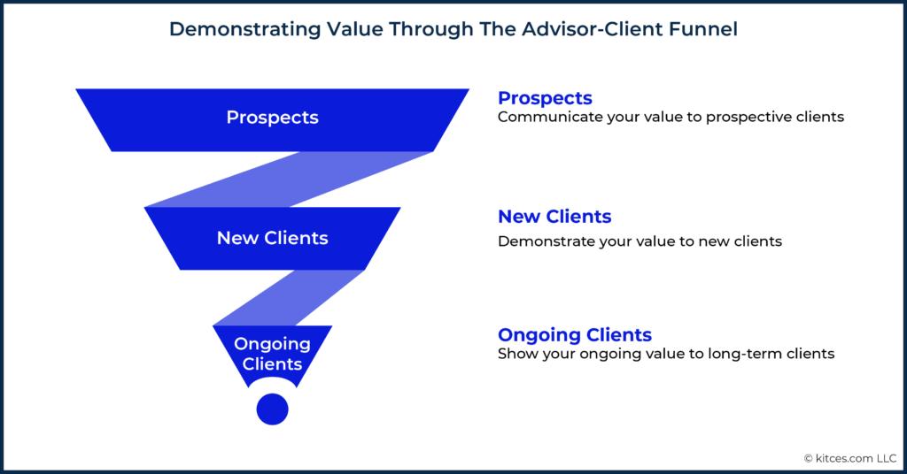 Demonstrating Value Through The Advisor-Client Funnel
